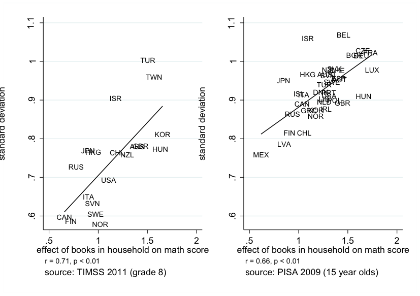 Dispersion_and_IEO_PISA_TIMSS